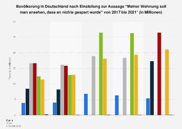 Umfrage in Deutschland zur Wohnung als Prestigeobjekt bis 2018