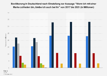 Umfrage in Deutschland zur Markentreue bei Zufriedenheit bis 2018