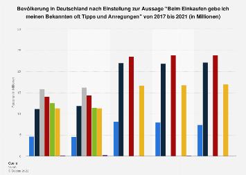 Umfrage zum Geben von Einkaufstipps in Deutschland bis 2016
