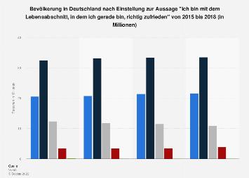 Umfrage in Deutschland zur Zufriedenheit mit dem momentanen Lebensabschnitt bis 2017