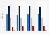 Umfrage in Deutschland zu vielseitigen Interessen und Hobbys bis 2017
