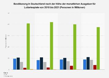 Umfrage in Deutschland zur Höhe der monatlichen Ausgaben für Lotteriespiele bis 2017