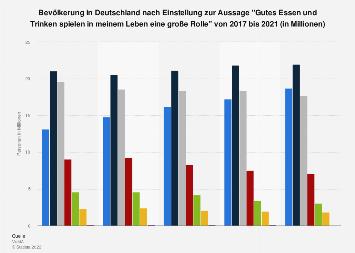 Umfrage in Deutschland zur Wichtigkeit von gutem Essen und Trinken bis 2018