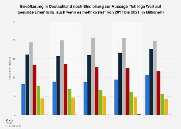 Umfrage in Deutschland zu gesunder Ernährung trotz höherer Kosten bis 2018