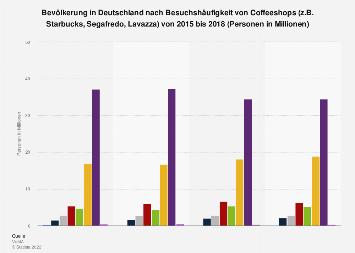 Umfrage in Deutschland zum Besuch von Coffeeshops (z.B. Starbucks) bis 2018