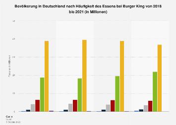 Umfrage in Deutschland zur Häufigkeit des Besuchs bei Burger King bis 2018