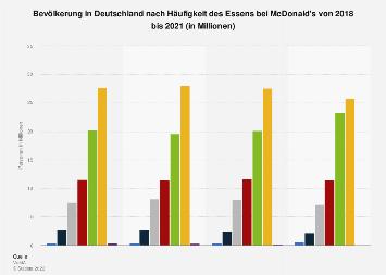 Umfrage in Deutschland zur Häufigkeit des Essens bei McDonald's bis 2018