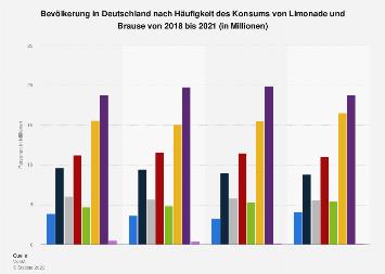 Umfrage zur Häufigkeit des Konsums von Limonade und Brause bis 2017