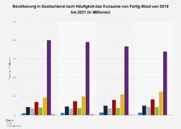 Umfrage in Deutschland zur Häufigkeit des Konsums von Fertig-Müsli bis 2017