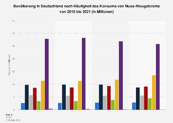 Umfrage in Deutschland zur Häufigkeit des Konsums von Nuss-/Nougatcreme bis 2017