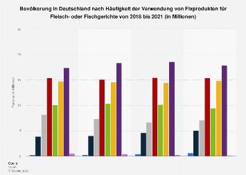 Umfrage in Deutschland zur Häufigkeit des Konsums von Fixprodukten bis 2017