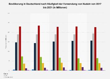 Umfrage in Deutschland zur Häufigkeit des Konsums von Nudeln bis 2017