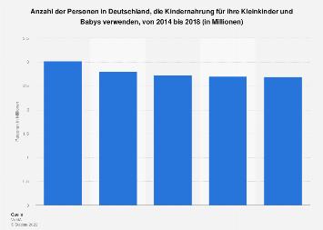 Umfrage zur Verwendung von Kindernahrung für Kleinkinder und Babys bis 2018