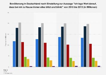 Umfrage in Deutschland zur Wichtigkeit von Sauberkeit im Haushalt bis 2013