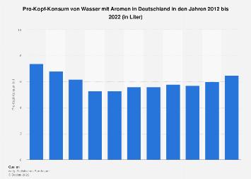 Pro-Kopf-Konsum von Wasser mit Aromen in Deutschland bis 2018