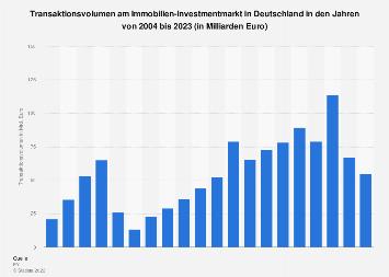 Immobilien-Investmentmarkt - Entwicklung des Transaktionsvolumens bis 2019
