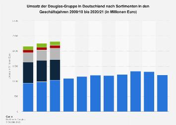 Umsatz von Douglas in Deutschland nach Sortimenten bis 2017