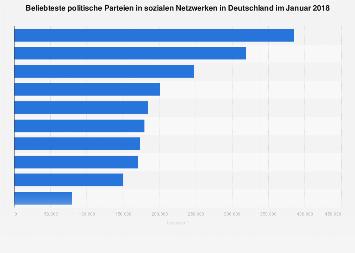 Social-Media-Ranking politischer Parteien in Deutschland 2018