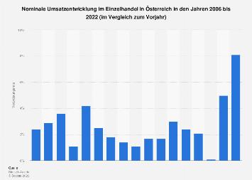 Umsatzentwicklung im Einzelhandel in Österreich bis 2017