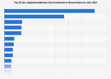 Mitgliederstärkste Sportverbände in Deutschland 2017