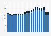 Umsatz im Textil- und Bekleidungseinzelhandel in Deutschland bis 2017