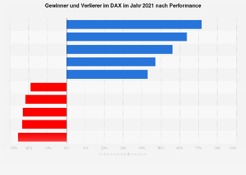 DAX - Gewinner und Verlierer 2017