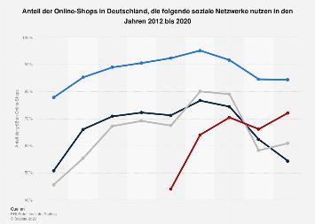 Nutzung von ausgewählten sozialen Medien durch Online-Shops in Deutschland bis 2018