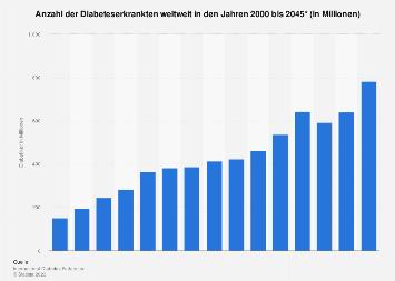 Anzahl Diabeteserkrankte weltweit bis 2045