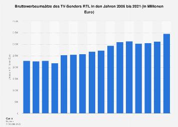 Werbeumsätze von RTL bis 2017