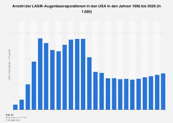 Singles in deutschland 2020 anzahl