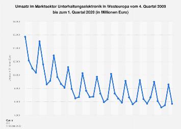 Umsatz mit Unterhaltungselektronik in Westeuropa bis Q1 2019