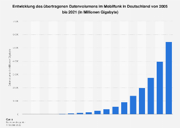 Datentraffic im Mobilfunk in Deutschland bis 2017
