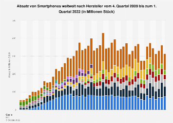 Weltweiter Absatz der Smartphone-Hersteller bis Q3 2017