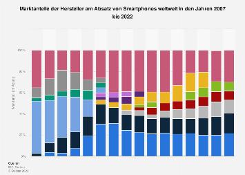 Marktanteile der Smartphone-Hersteller weltweit bis 2017