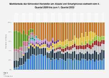Marktanteile der Hersteller von Smartphones weltweit bis Q3 2018