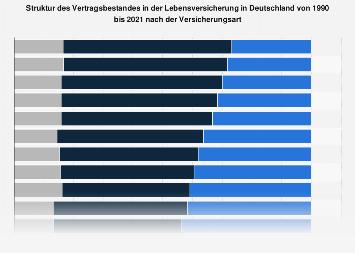 Lebensversicherung in Deutschland - Struktur des Vertragsbestandes bis 2017