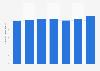 Anzahl der transportierten Passagiere im Eurostar-Zug bis 2018