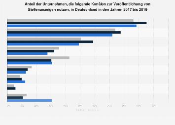 Kanäle zur Veröffentlichung von Stellenanzeigen durch Unternehmen bis 2017