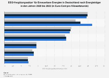 Erneuerbare Energien - EEG-Vergütungssätze nach Energieträger 2017