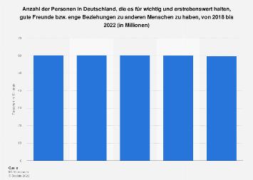 Umfrage in Deutschland zur Bedeutung enger freundschaftlicher Beziehungen bis 2017