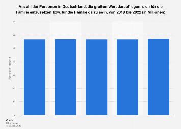 Umfrage in Deutschland zur Bedeutung der Familie bis 2019