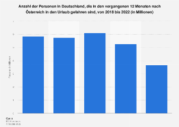 Umfrage in Deutschland zu Urlaub in Österreich bis 2019