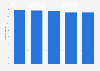 Umfrage in Deutschland zur Ausgabebereitschaft für Möbel und Einrichtung bis 2017