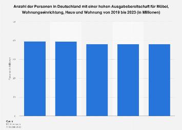 Umfrage in Deutschland zur Ausgabebereitschaft für Möbel und Einrichtung bis 2018