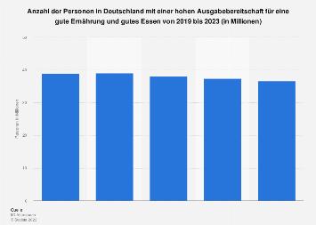Umfrage in Deutschland zur Ausgabebereitschaft für gute Ernährung bis 2018