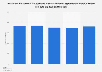 Umfrage in Deutschland zur Ausgabebereitschaft für Reisen bis 2019