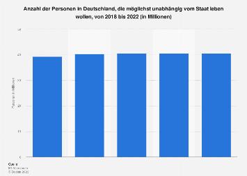 Umfrage in Deutschland zu möglichst großer Unabhängigkeit vom Staat bis 2017