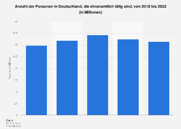 Umfrage in Deutschland zu ehrenamtlicher Tätigkeit bis 2018