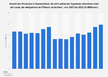 Umfrage in Deutschland zur Anzahl der Vegetarier bis 2018