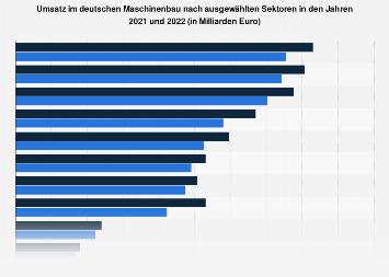 Deutscher Maschinenbau - Umsatz nach Sektoren 2017